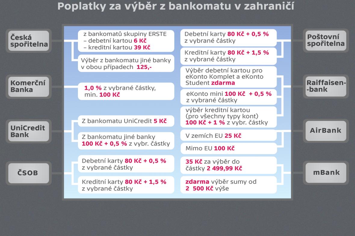 Poplatky za výběr z bankomatu v zahraničí