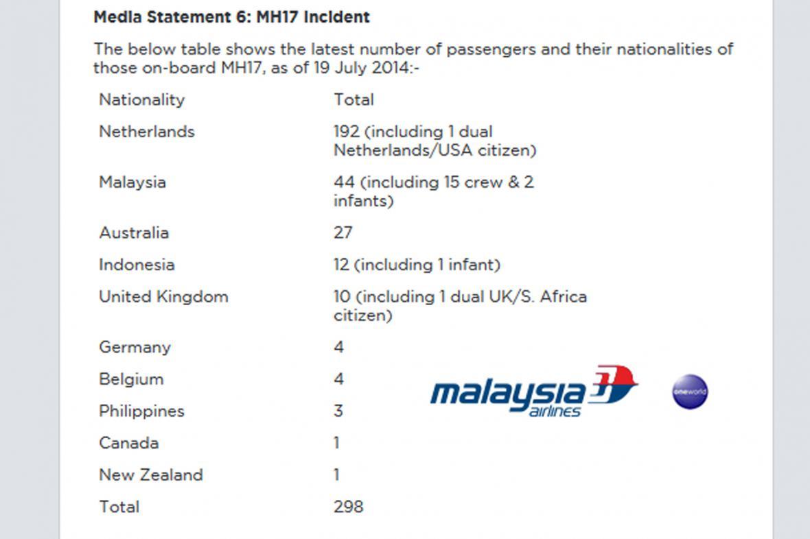 Malaysia Airlines zveřejnila národnost lidí na palubě