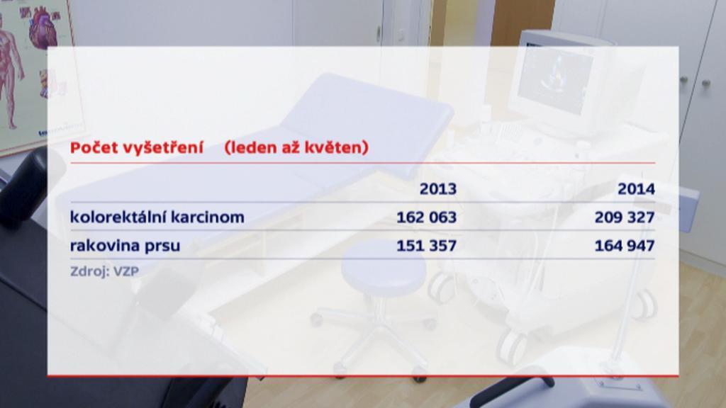 Počet vyšetřených klientek VZP