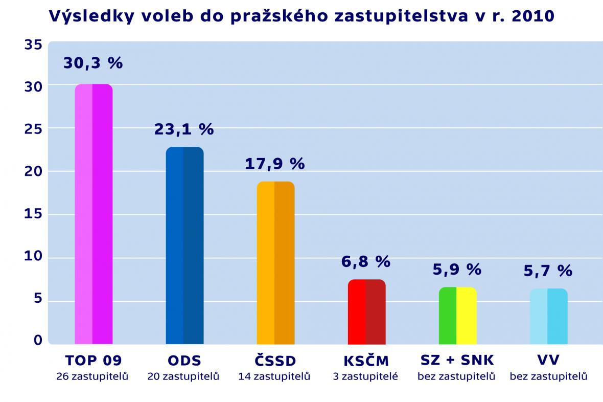 Výsledky voleb do pražského zastupitelstva v roce 2010