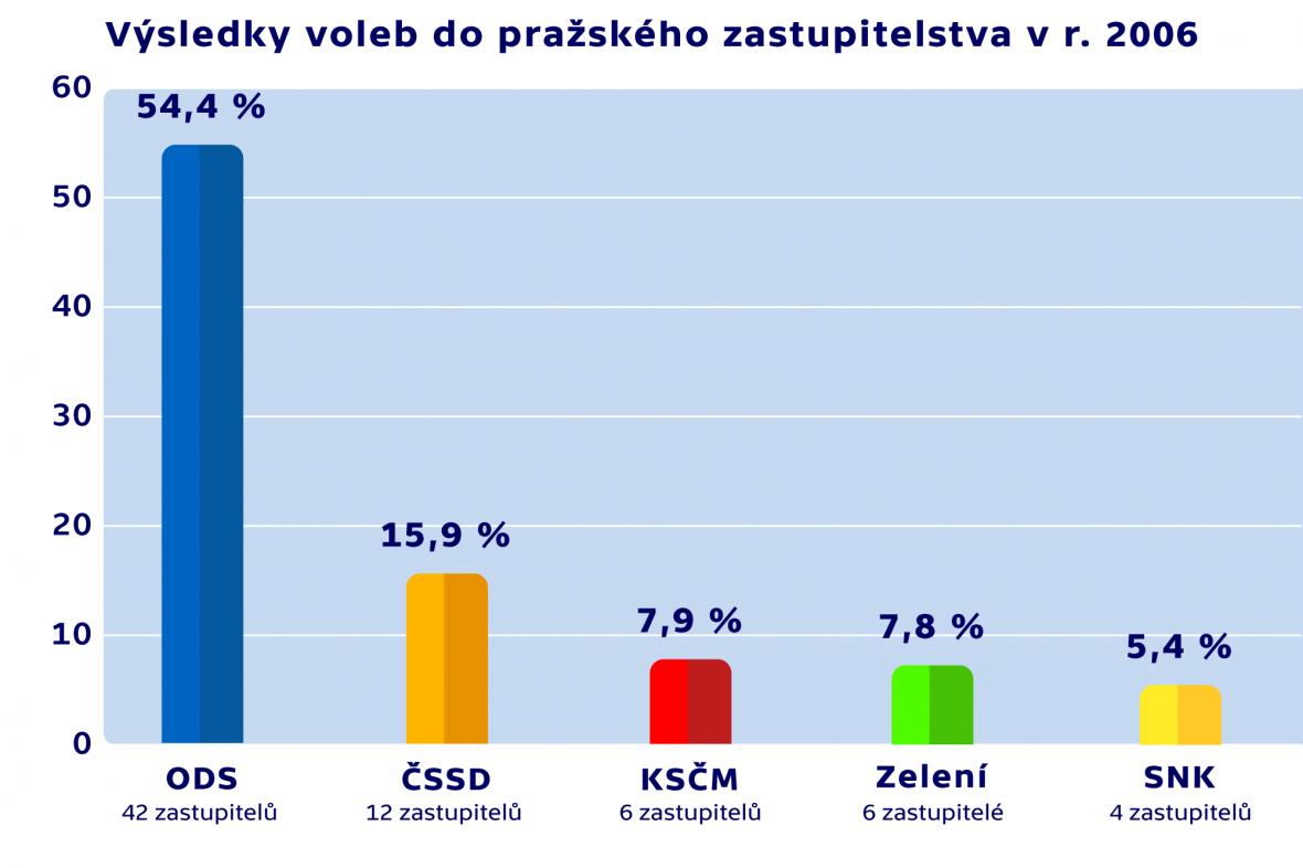 Výsledky voleb do pražského zastupitelstva v roce 2006