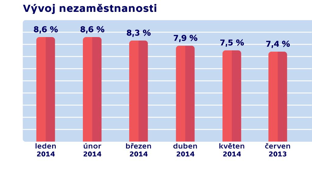 Nezaměstnanost v ČR v červnu 2014