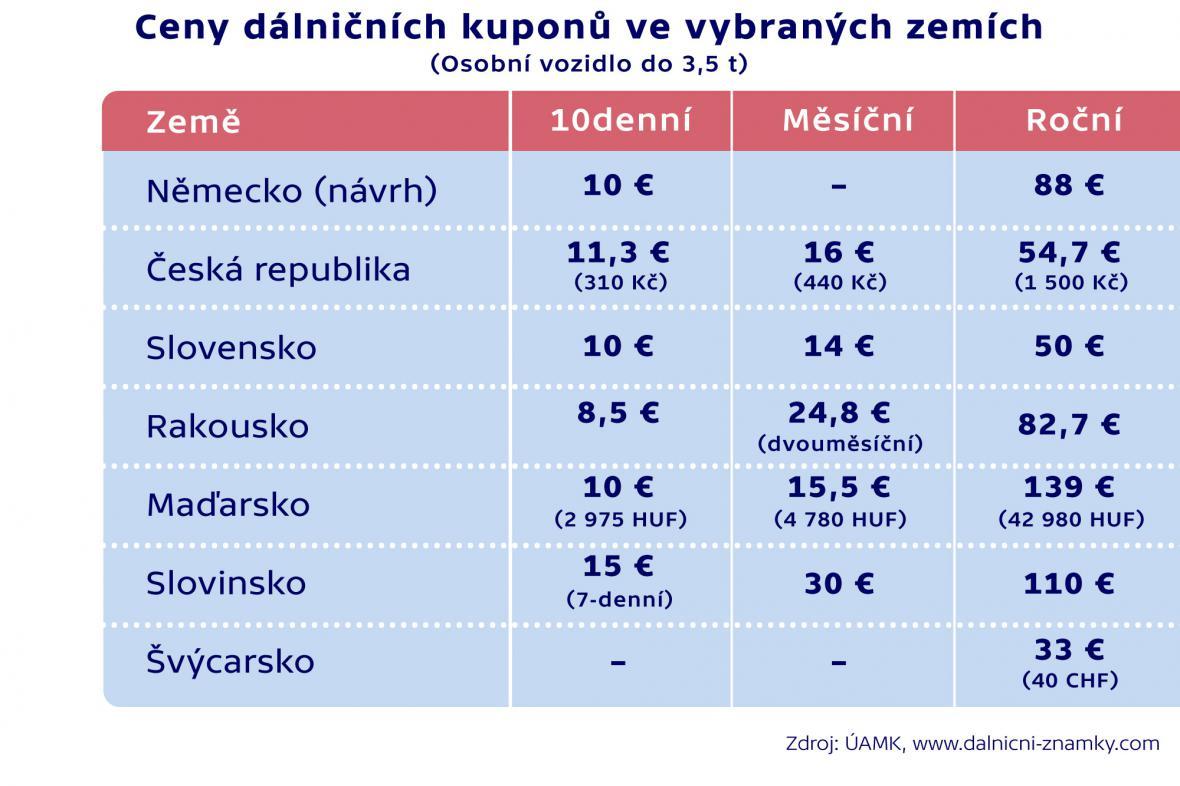 Ceny dálničních kuponů ve vybraných zemích