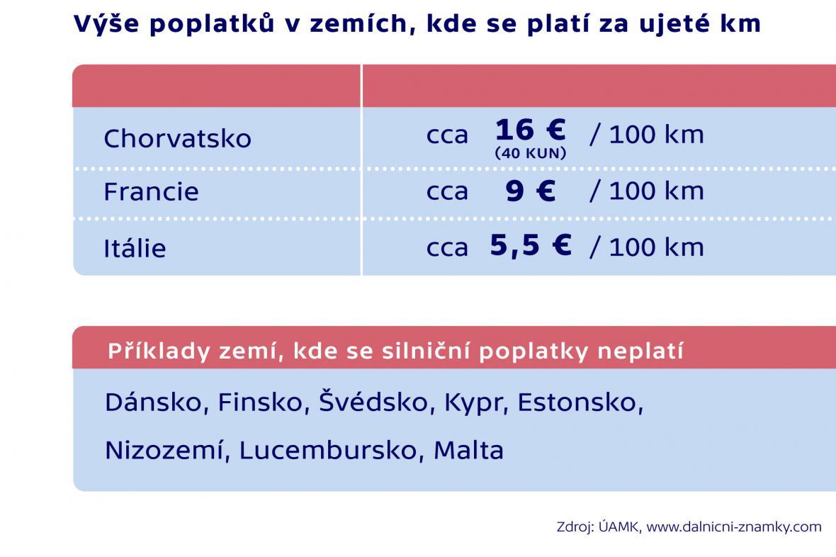 Výše poplatků v zemích, kde se platí za ujeté kilometry