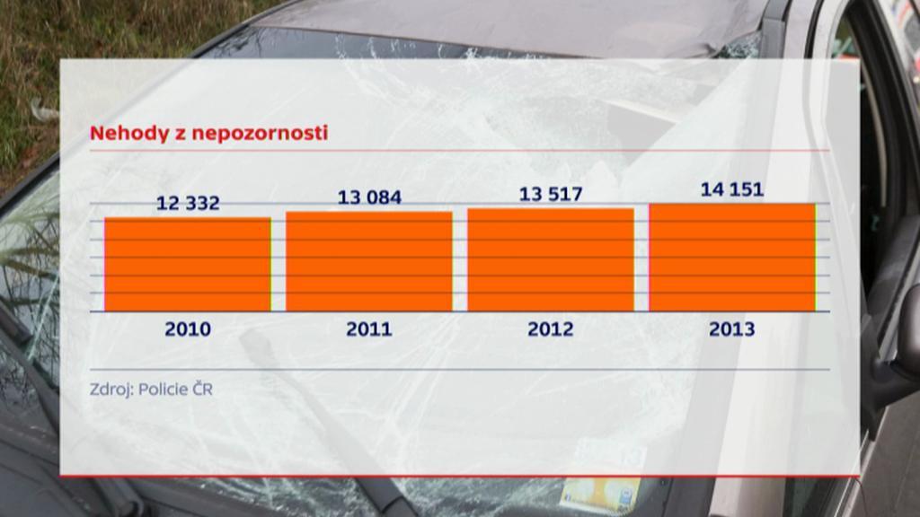 Nehody z nepozornosti v letech 2010–2013
