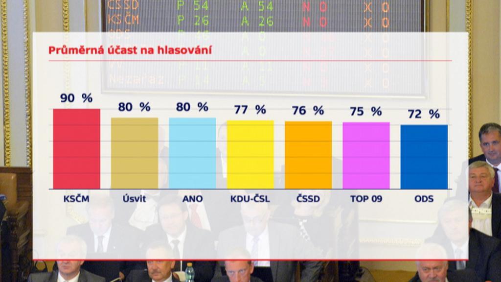 Průměrná účast hlasování