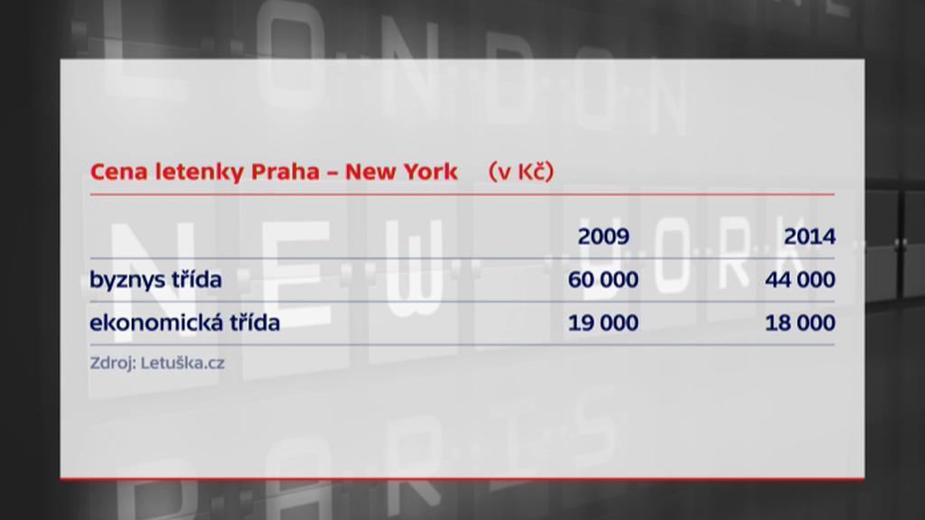 Vývoj cen letenek na lince Praha - New York