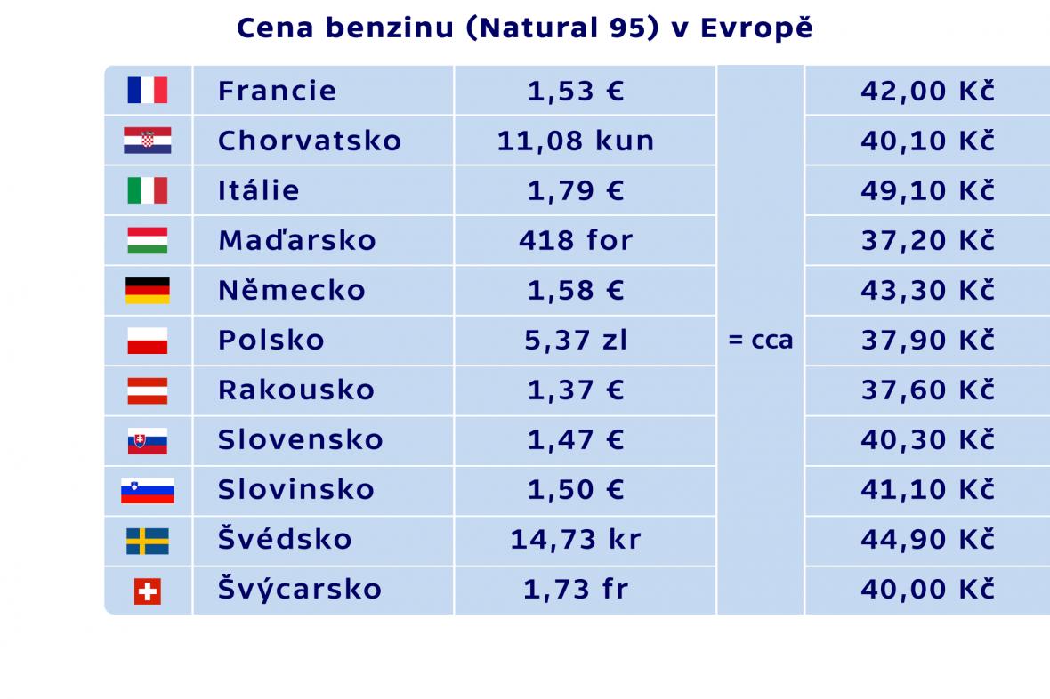 Ceny benzinu (Natural 95) v Evropě