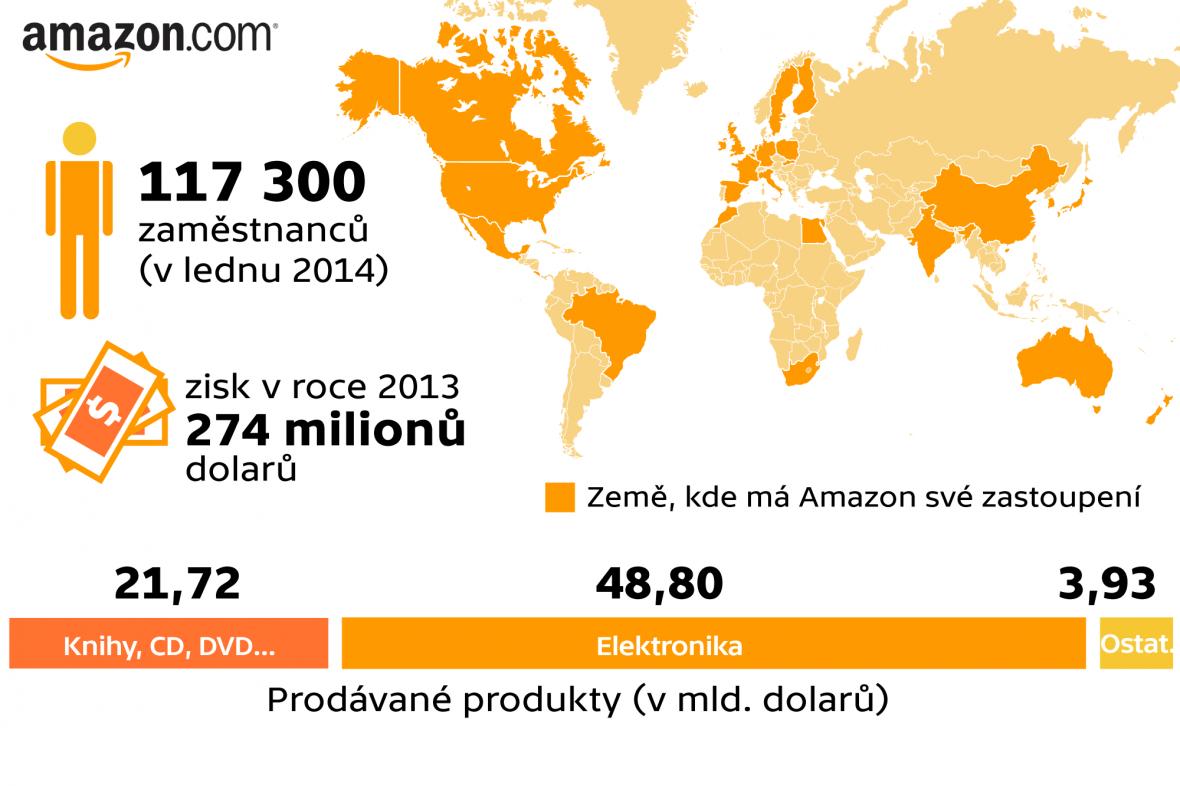 Statistiky společnosti Amazon.com