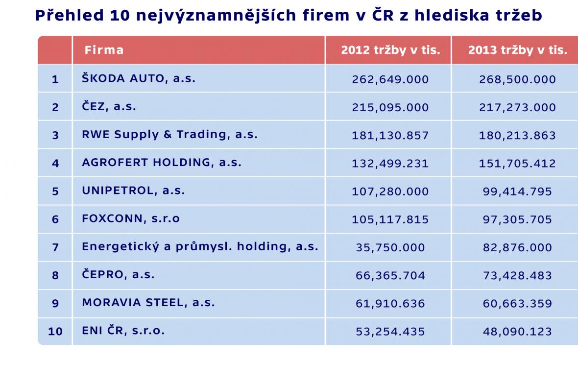 Přehled 10 nejvýznamnějších firem v České republice z hlediska tržeb