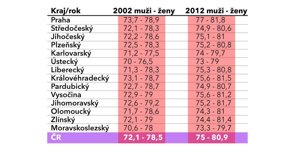 Naděje dožití mužů a žen v jednotlivých krajích v roce 2002 a 2012