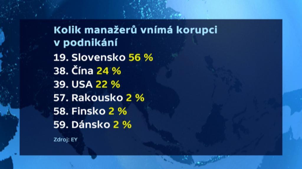 Výsledky průzkumu EY