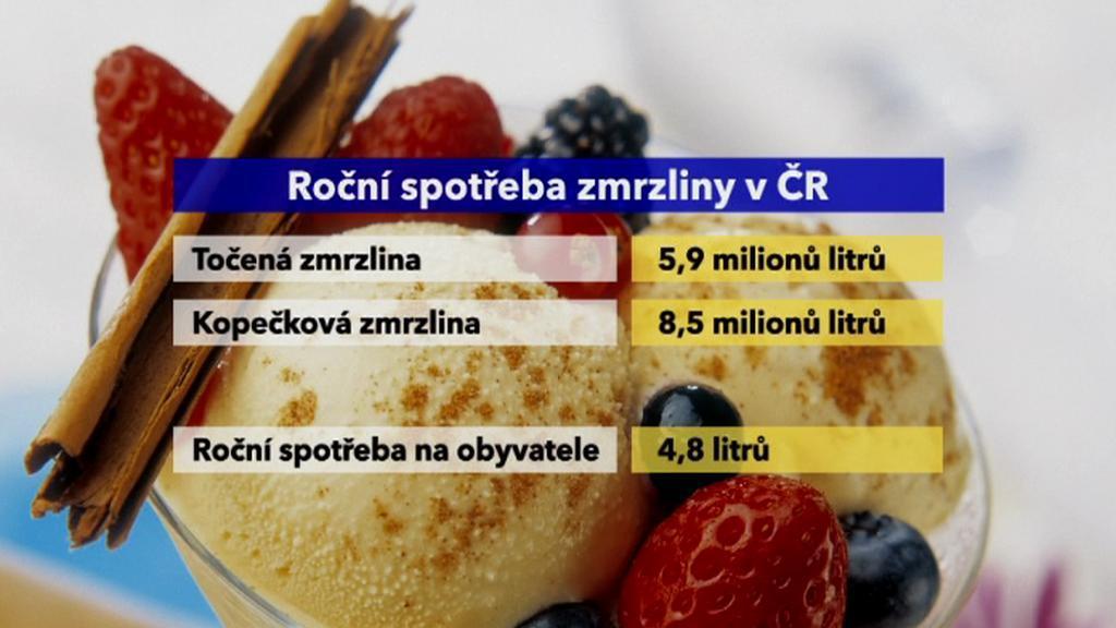 Spotřeba zmrzliny v Česku