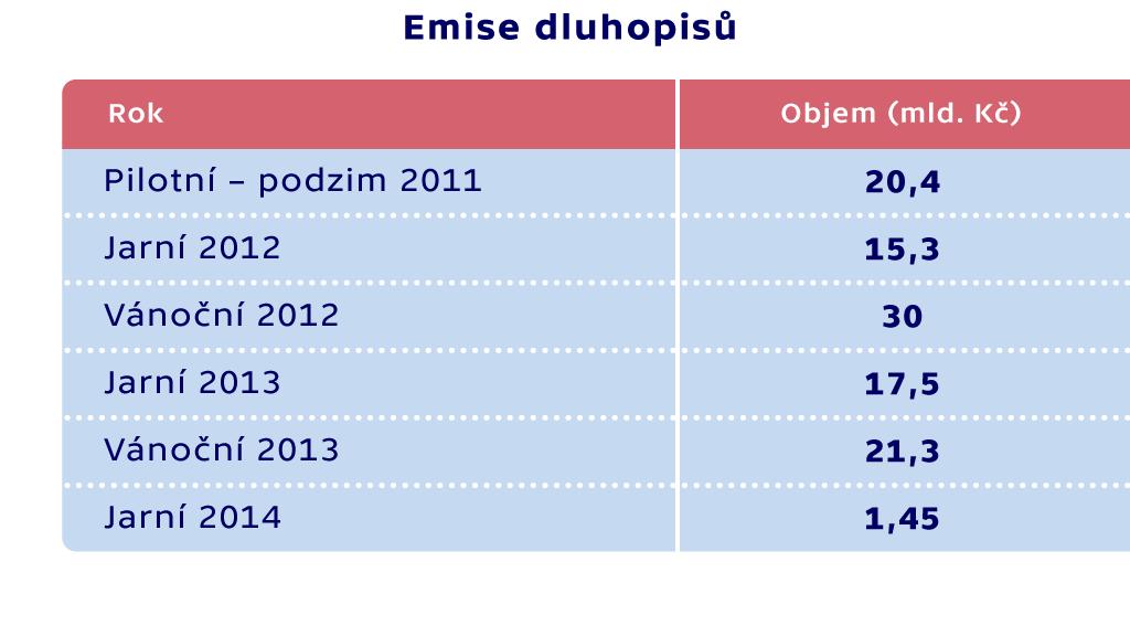 Emise dluhopisů