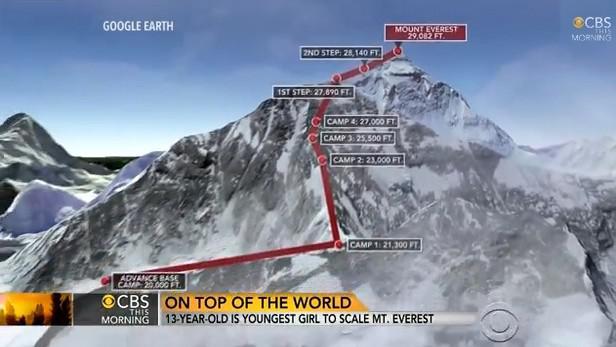 Cesta na Everest