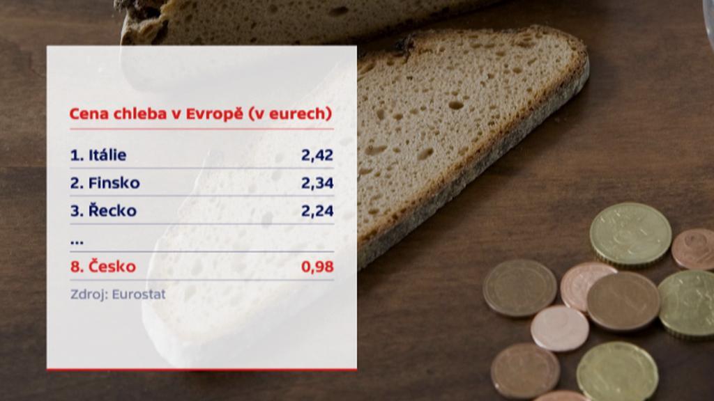 Ceny chleba