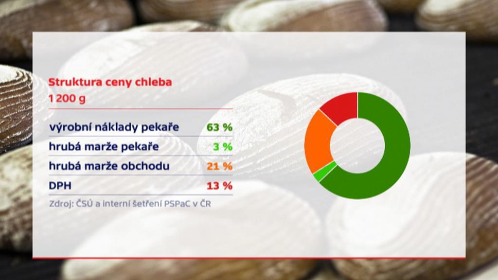 Náklady na výrobu chleba