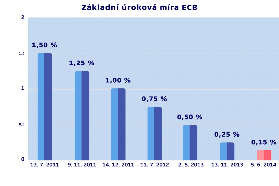 Základní úroková míra ECB