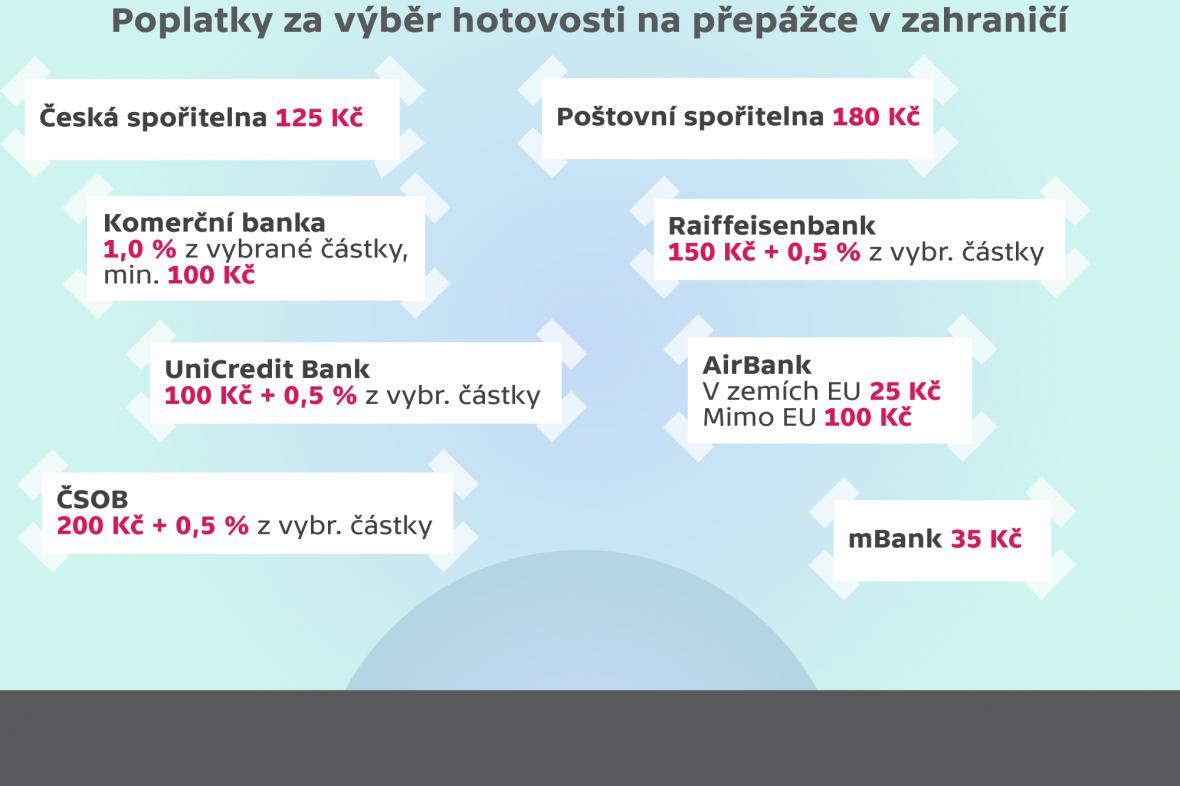 Poplatky za výběr hotovosti na přepážce v zahraničí