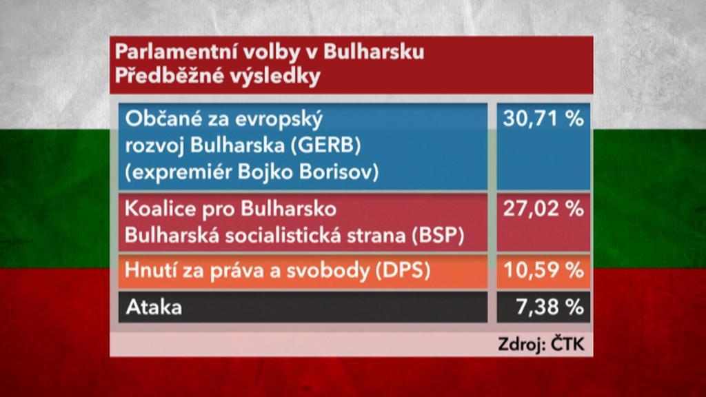 Výsledky bulharských voleb