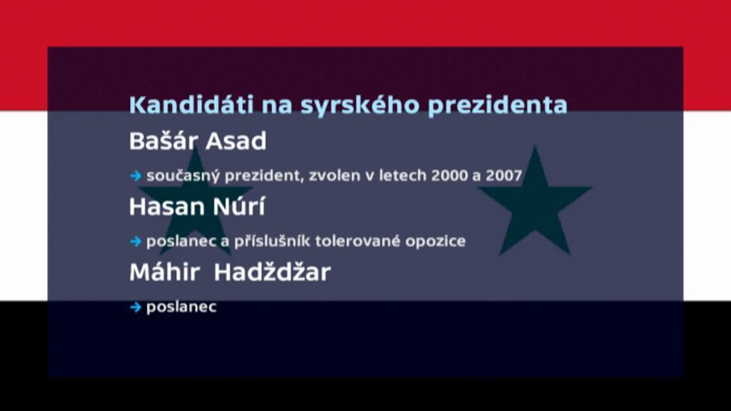 Kandidáti na syrského prezidenta