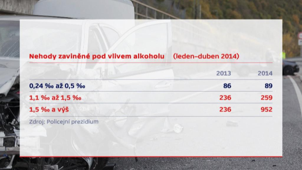 Srovnání nehod opilých řidičů