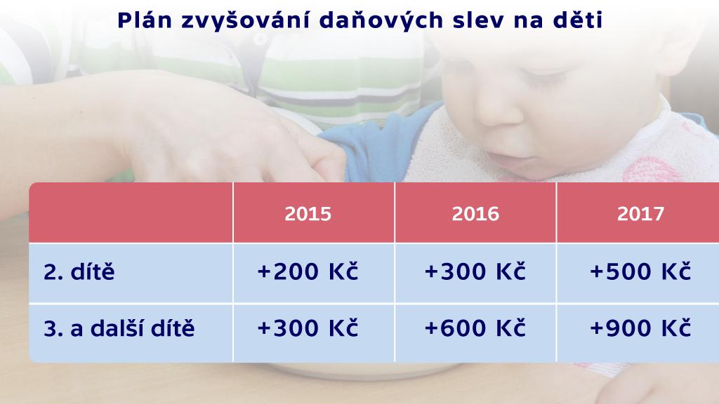 Zvyšování daňových slev na děti