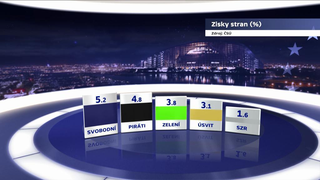 Zisky stran ve volbách do EP