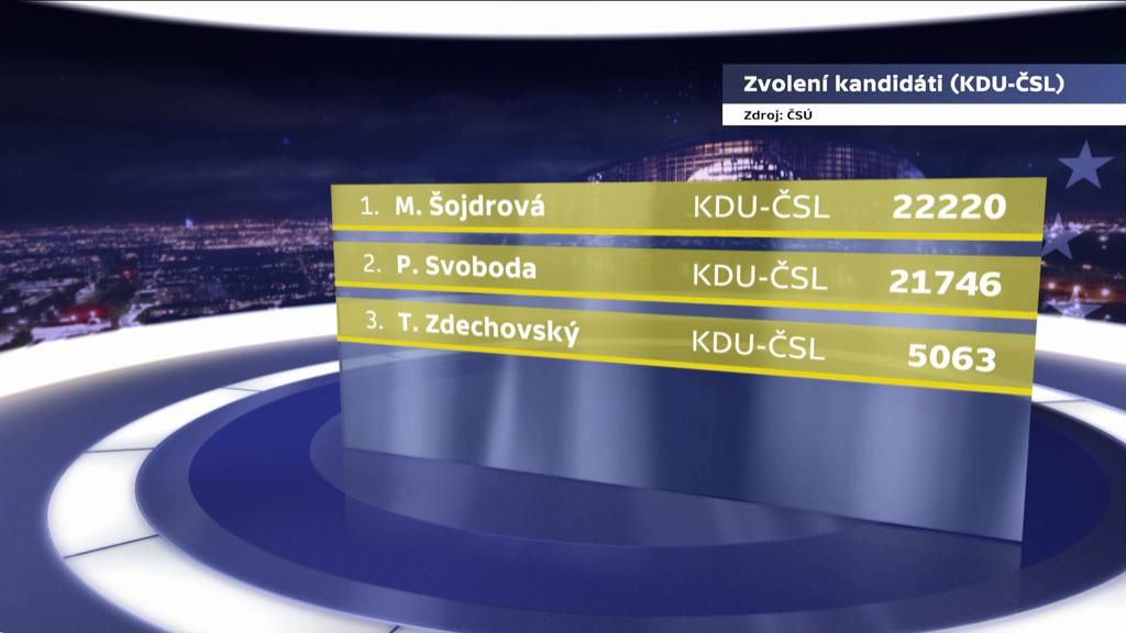 Zvolení kandidáti KDU-ČSL