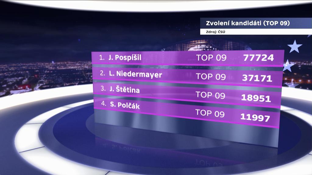 Zvolení kandidáti TOP 09