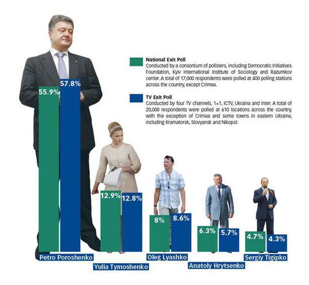 Průzkum výsledků prezidentských voleb na Ukrajině
