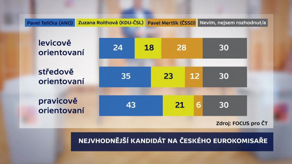 Focus pro ČT: Kdo má být eurokomisařem?