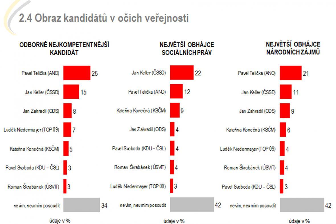 Focus pro ČT: Obraz kandidátů očima veřejnosti