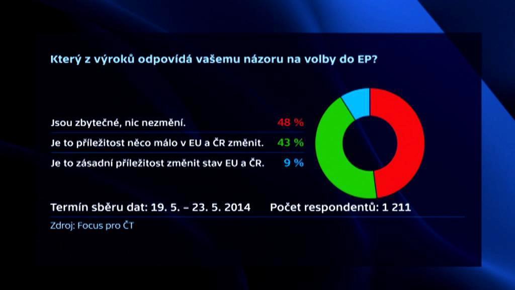 Focus pro ČT: Názor na volby do EP