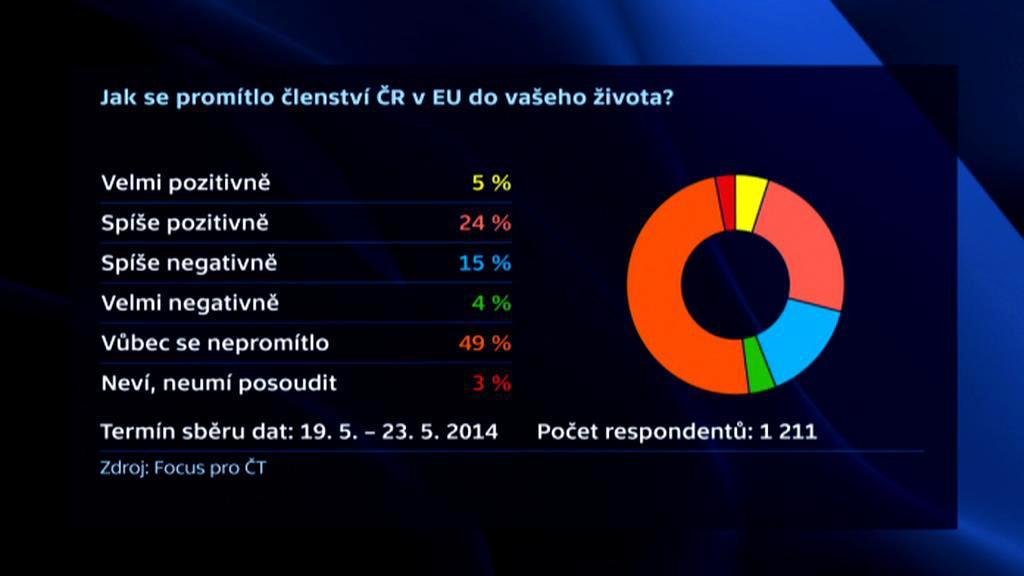 Focus pro ČT: Vliv členství EU na život lidí