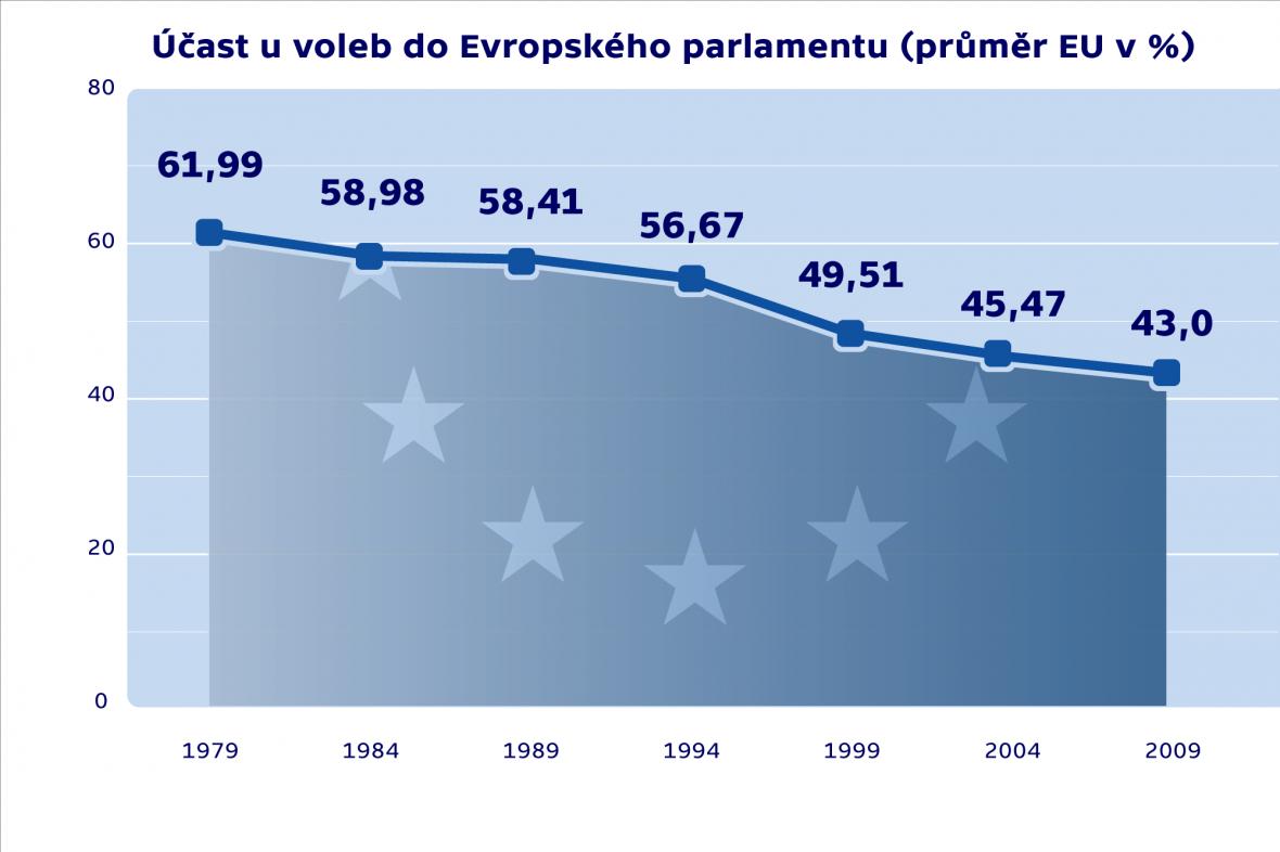 Účast u voleb do EP (průměr EU v %)
