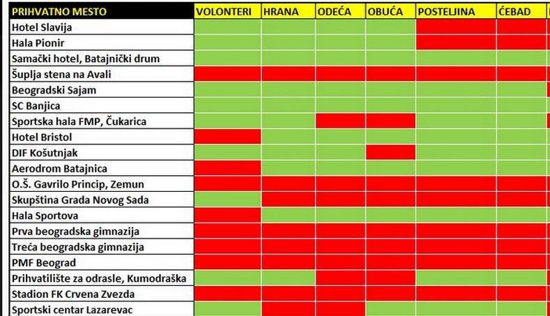 Humanitární pomoc v Srbsku