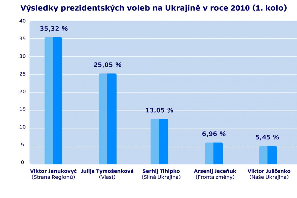 Výsledky prezidentských voleb na Ukrajině v roce 2010 (1. kolo)