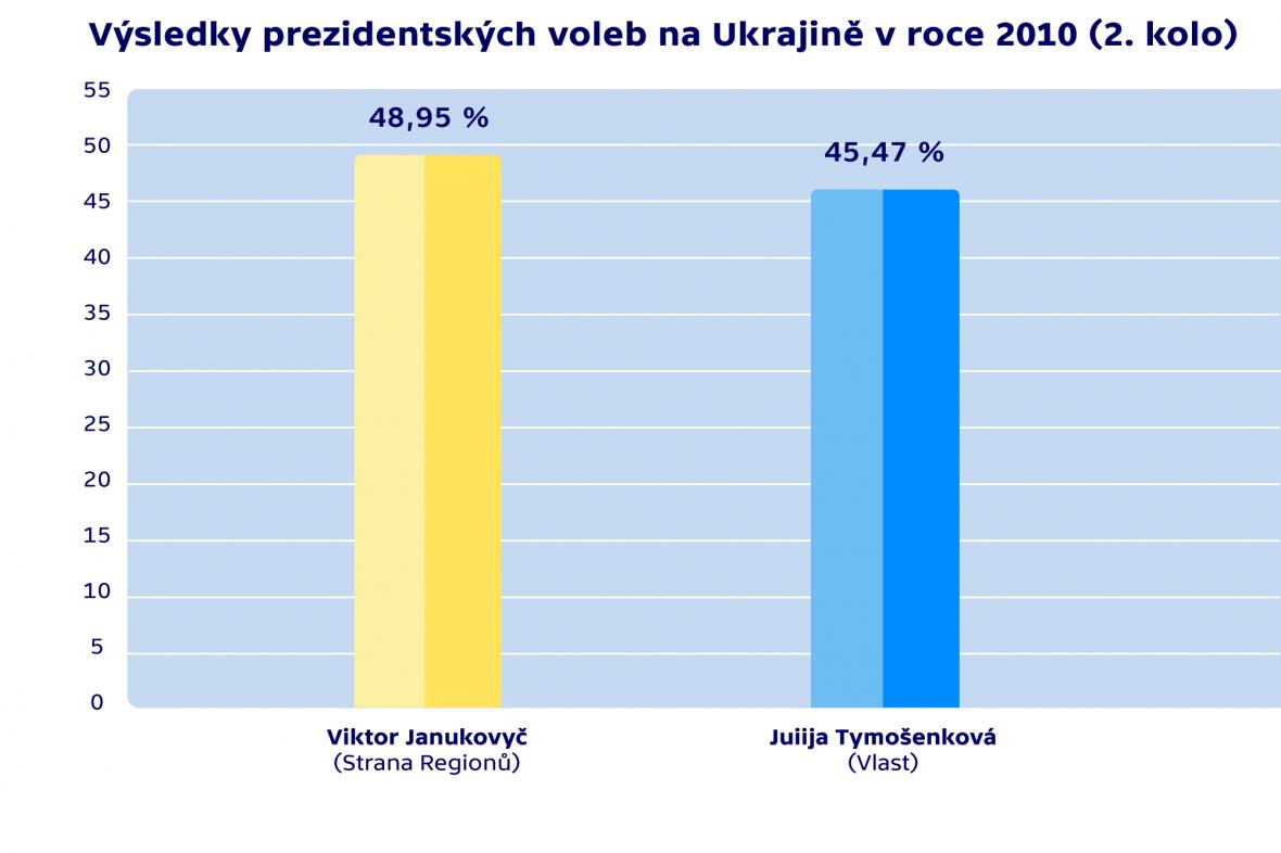 Výsledky prezidentských voleb na Ukrajině v roce 2010 (2. kolo)