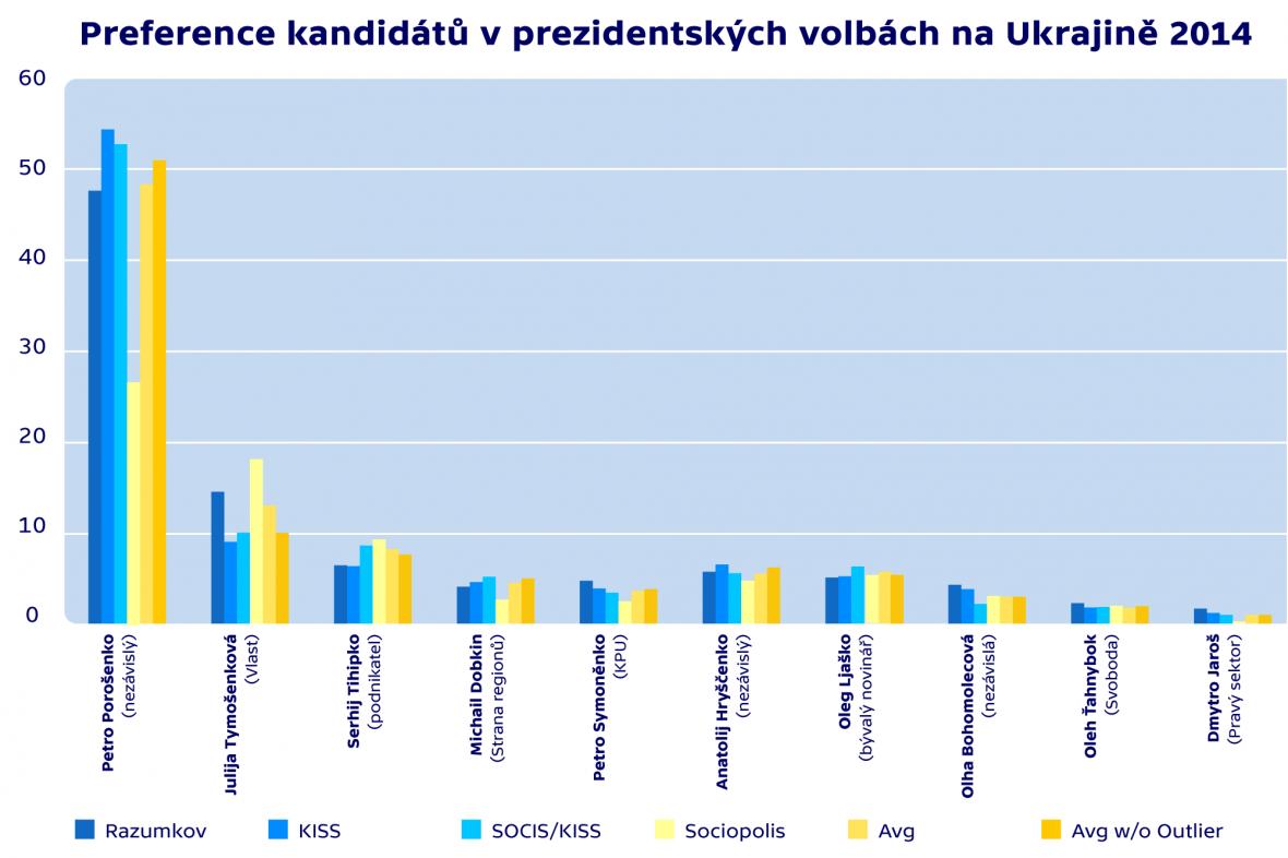 Preference kandidátů v prezidentských volbách na Ukrajině 2014