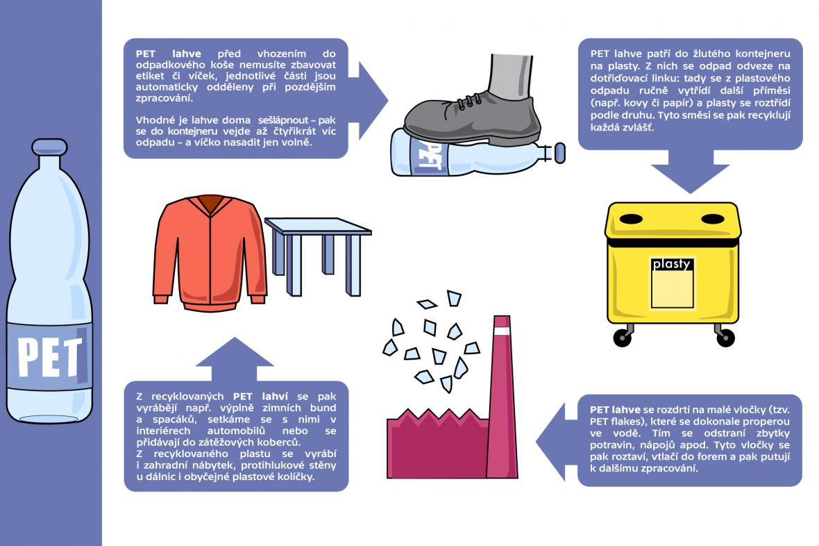 Recyklace PET láhve