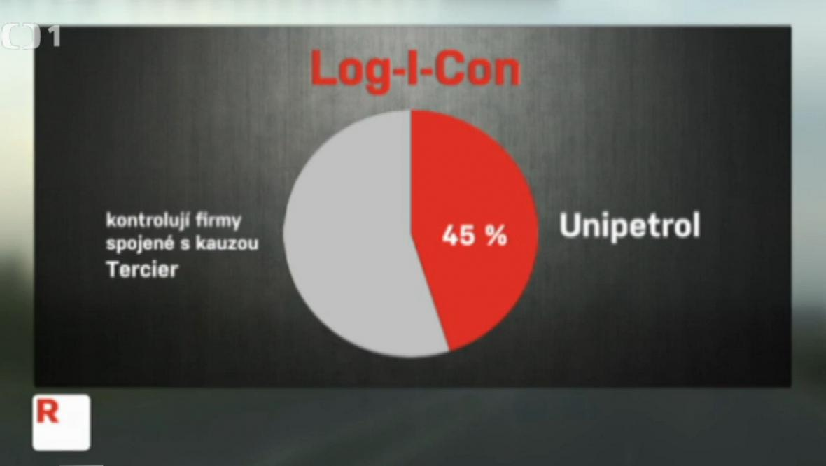Majetkové poměry firmy Log-I-Con