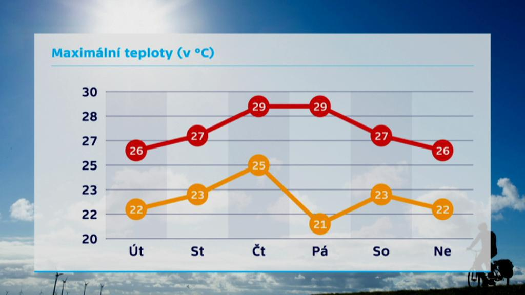 Maximální teploty na konci května 2014
