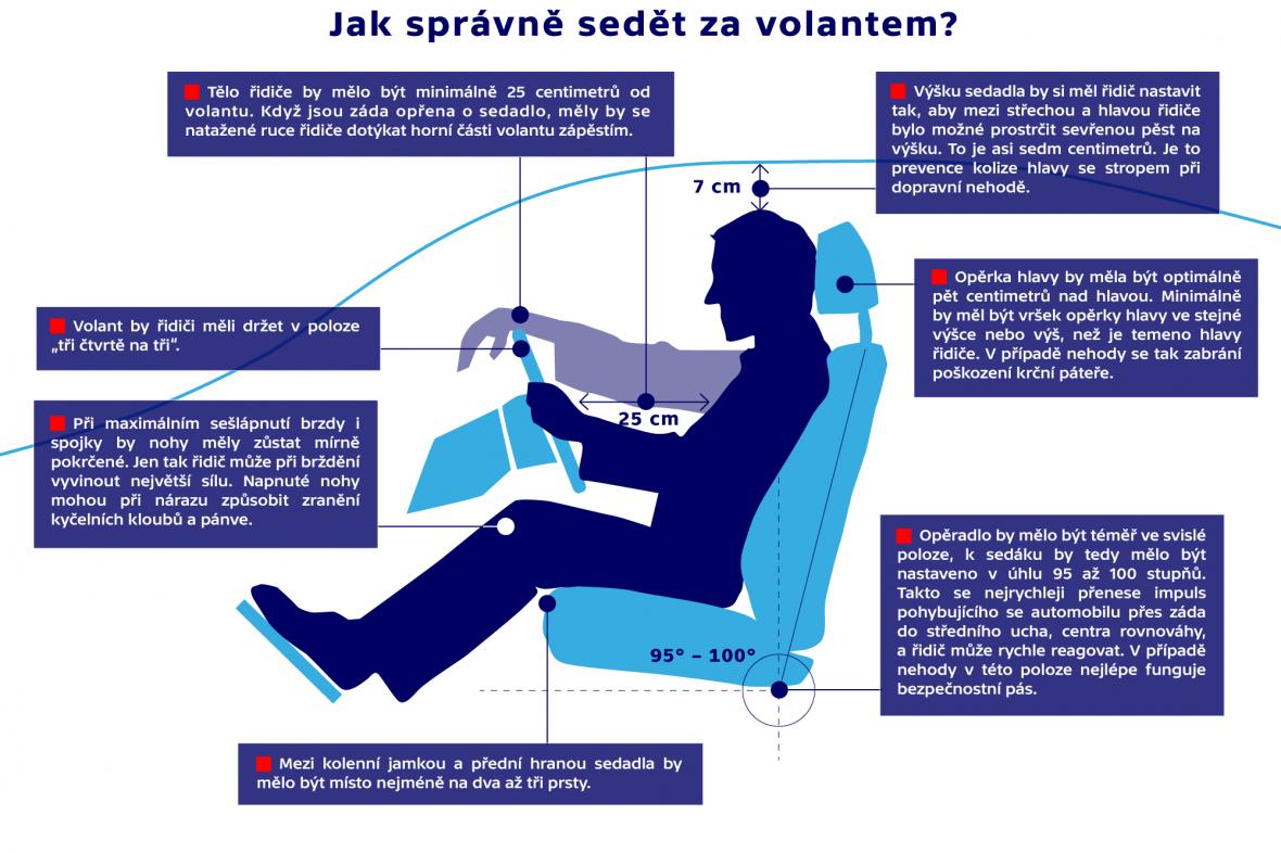 Jak správně sedět za volantem - Infografika