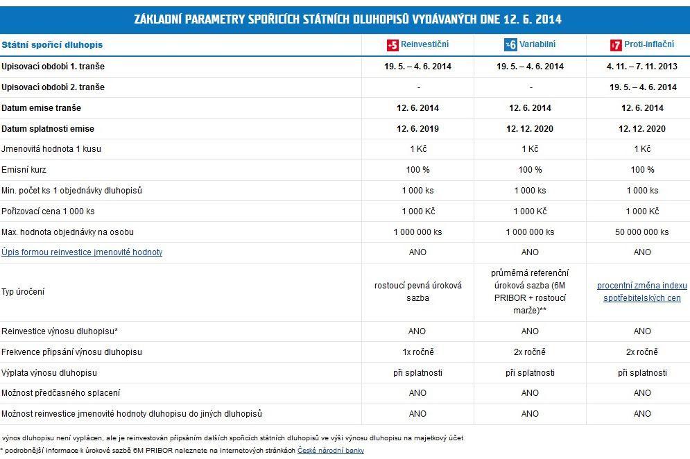 Parametry spořicích dluhopisů
