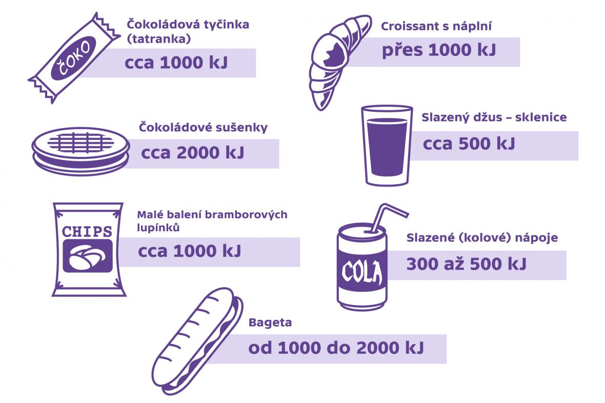 Kalorická hodnota vybraných potravin