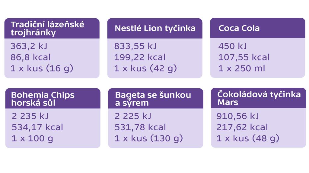Tabulka energetických hodnot vybraných potravin
