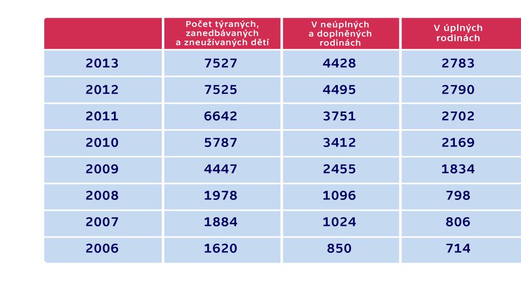 Počet týraných, zanedbávaných a zneužívaných dětí