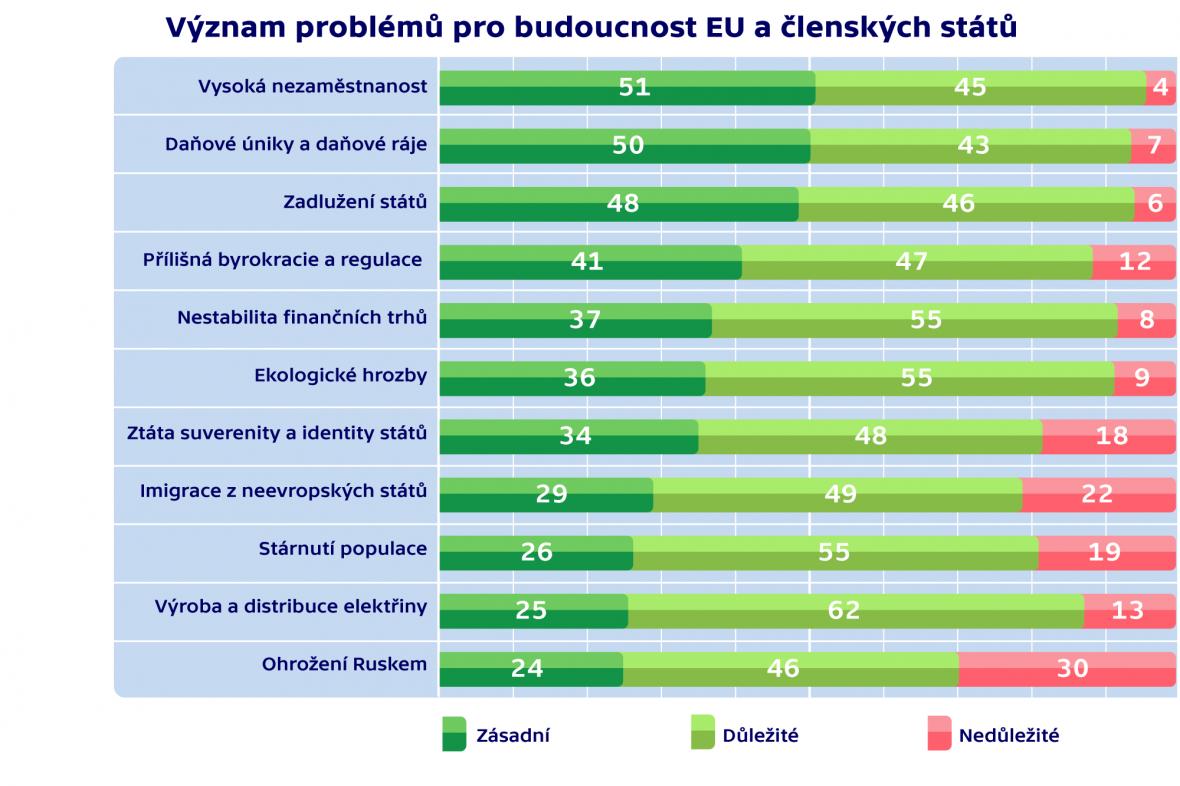 Význam problémů pro budoucnost EU a členských států