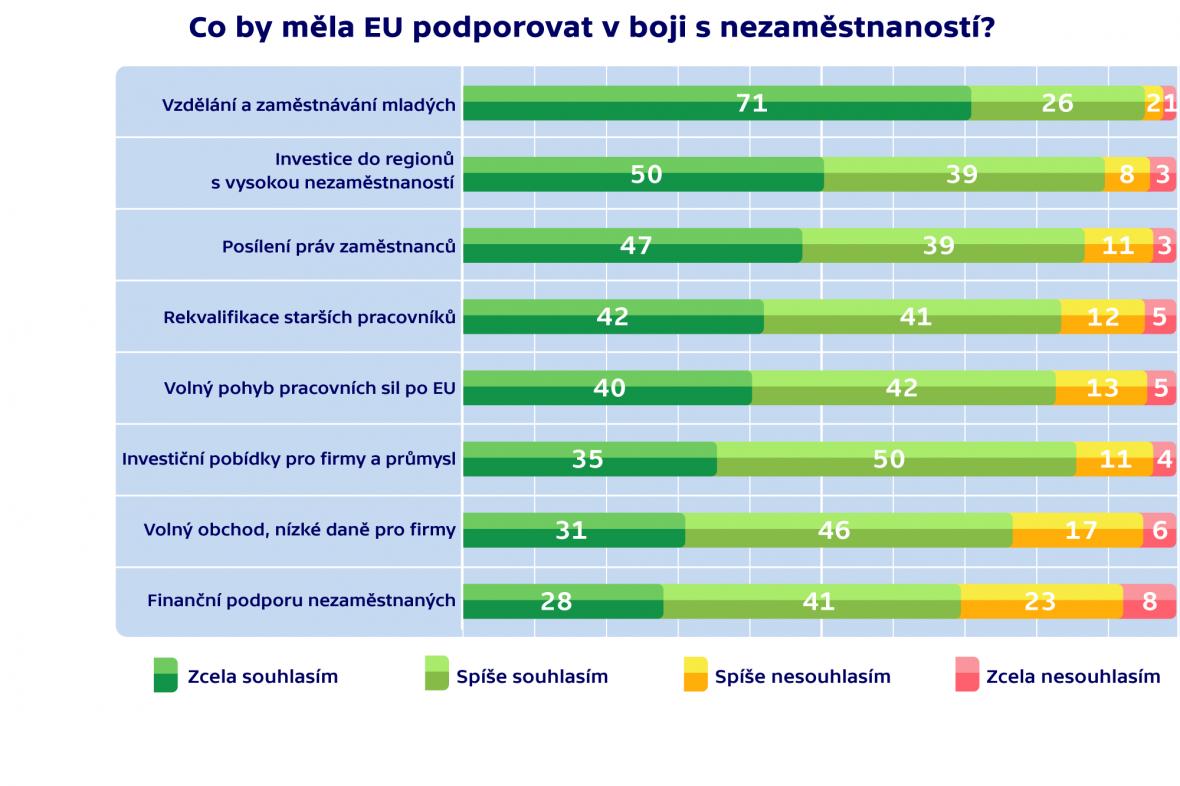 Co by měla EU podporovat v boji s nezaměstnaností
